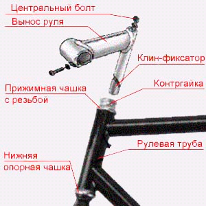 Рулевая колонка